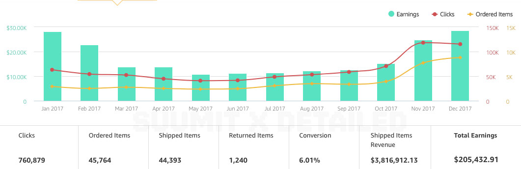 Expired Domains for SEO: Generating Up to $35K/m With An Affiliate