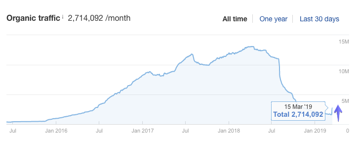 Google Algorithm Update: July 2019 (Rankings Drop?)   Detailed